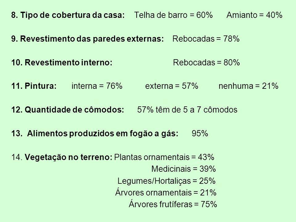 8. Tipo de cobertura da casa: Telha de barro = 60% Amianto = 40% 9