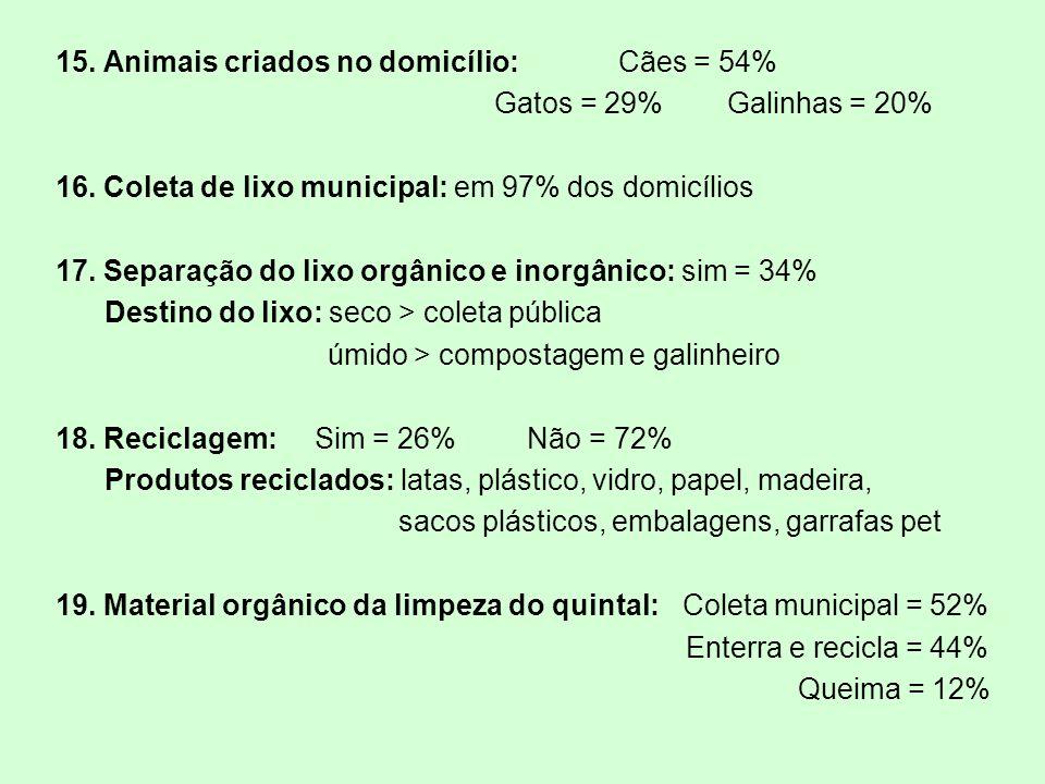 15. Animais criados no domicílio: Cães = 54% Gatos = 29% Galinhas = 20% 16.