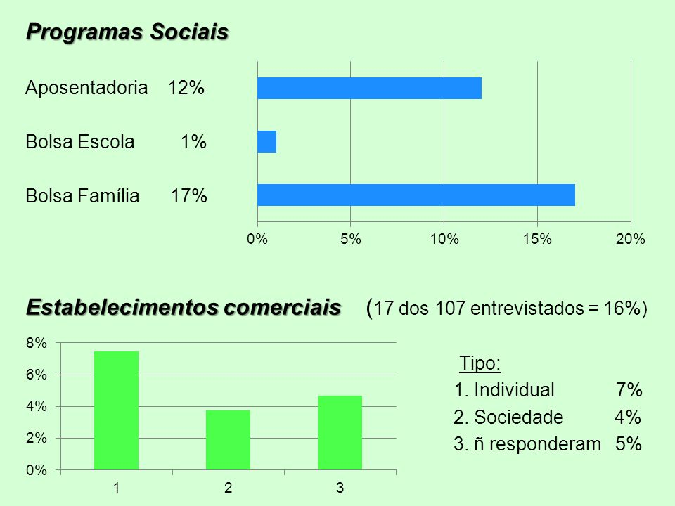 Estabelecimentos comerciais (17 dos 107 entrevistados = 16%)