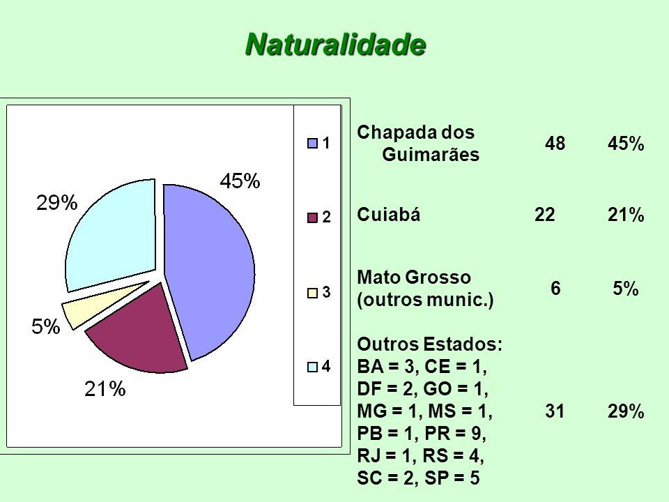 Naturalidade Chapada dos Guimarães 48 45% Cuiabá 22 21% Mato Grosso