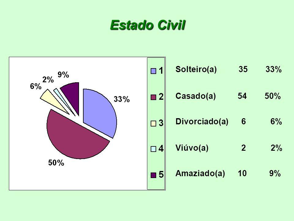 Estado Civil Solteiro(a) 35 33% Casado(a) 54 50% Divorciado(a) 6 6%