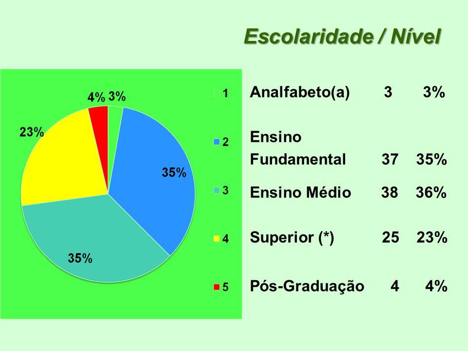Escolaridade / Nível Analfabeto(a) 3 3% Ensino Fundamental 37 35% Ensino Médio 38 36% Superior (*) 25 23% Pós-Graduação 4 4%
