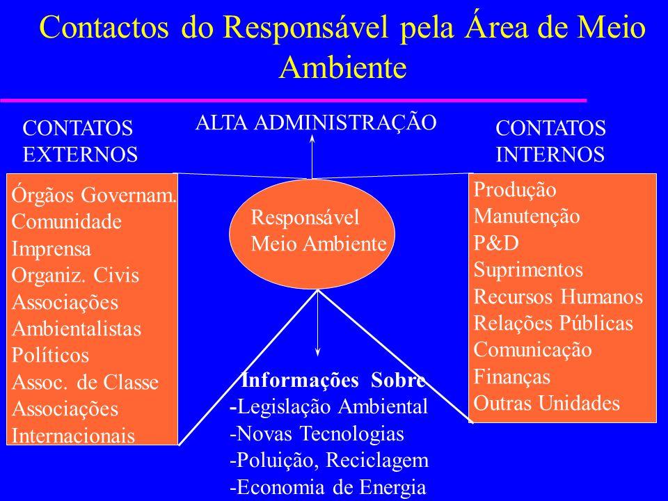 Contactos do Responsável pela Área de Meio Ambiente