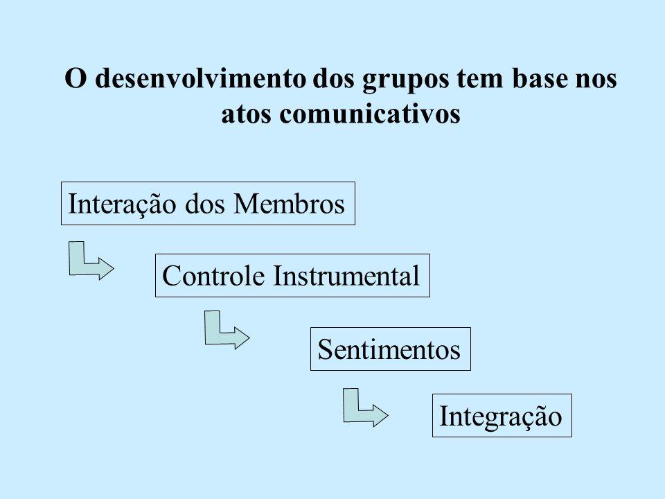 O desenvolvimento dos grupos tem base nos atos comunicativos