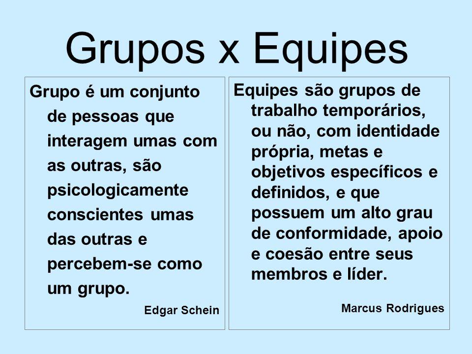Grupos x Equipes