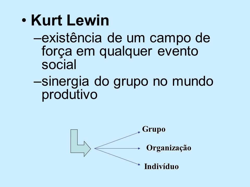 Kurt Lewin existência de um campo de força em qualquer evento social