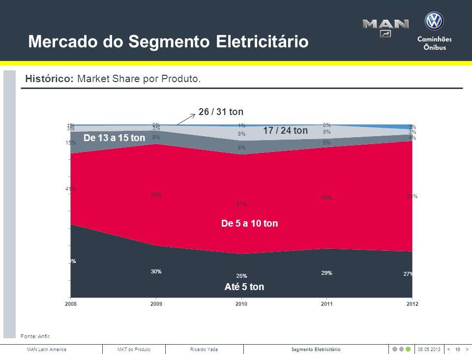 Mercado do Segmento Eletricitário