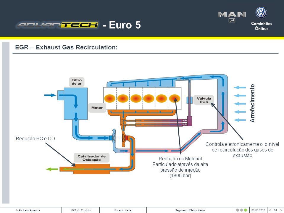 Redução do Material Particulado através da alta pressão de injeção