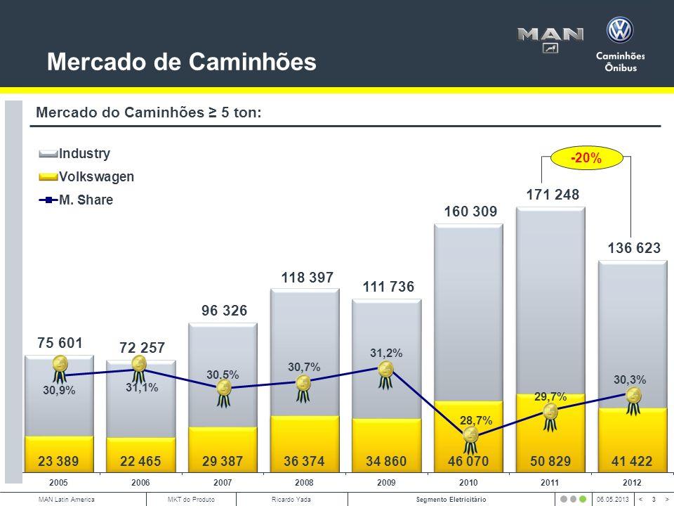 Mercado de Caminhões Mercado do Caminhões ≥ 5 ton: -20% Caminhões: