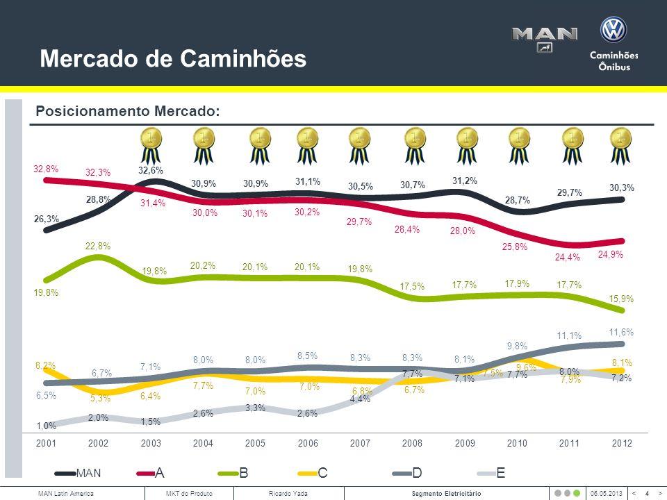 Mercado de Caminhões Posicionamento Mercado: A B C D E