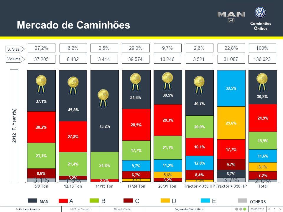 Mercado de Caminhões A B C D E 27,2% 6,2% 2,5% 29,0% 9,7% 2,6% 22,8%
