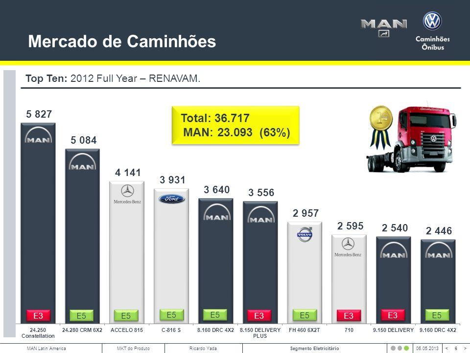 Mercado de Caminhões Total: 36.717 MAN: 23.093 (63%)