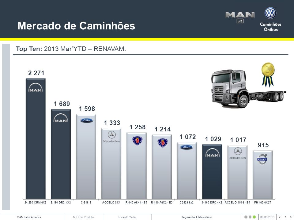 Mercado de Caminhões Top Ten: 2013 Mar'YTD – RENAVAM.