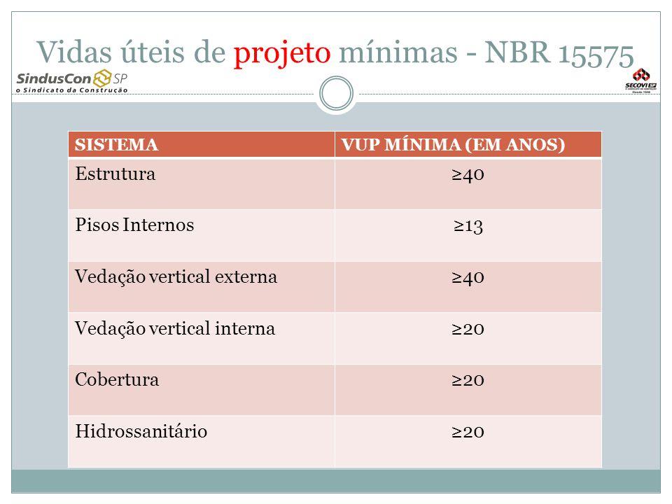 Vidas úteis de projeto mínimas - NBR 15575