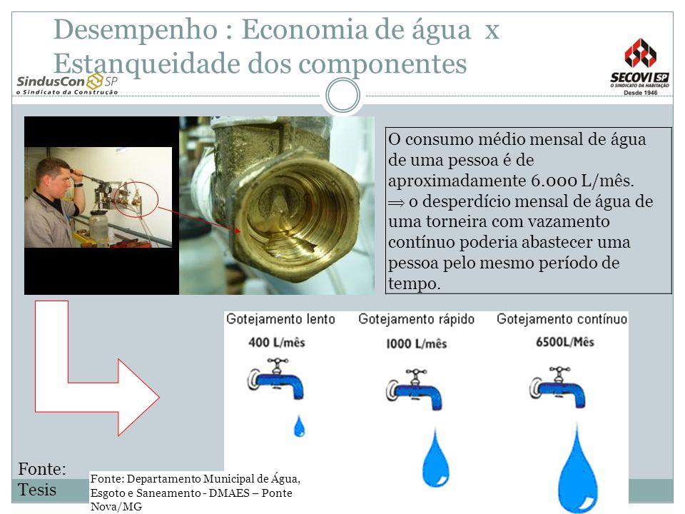 Desempenho : Economia de água x Estanqueidade dos componentes