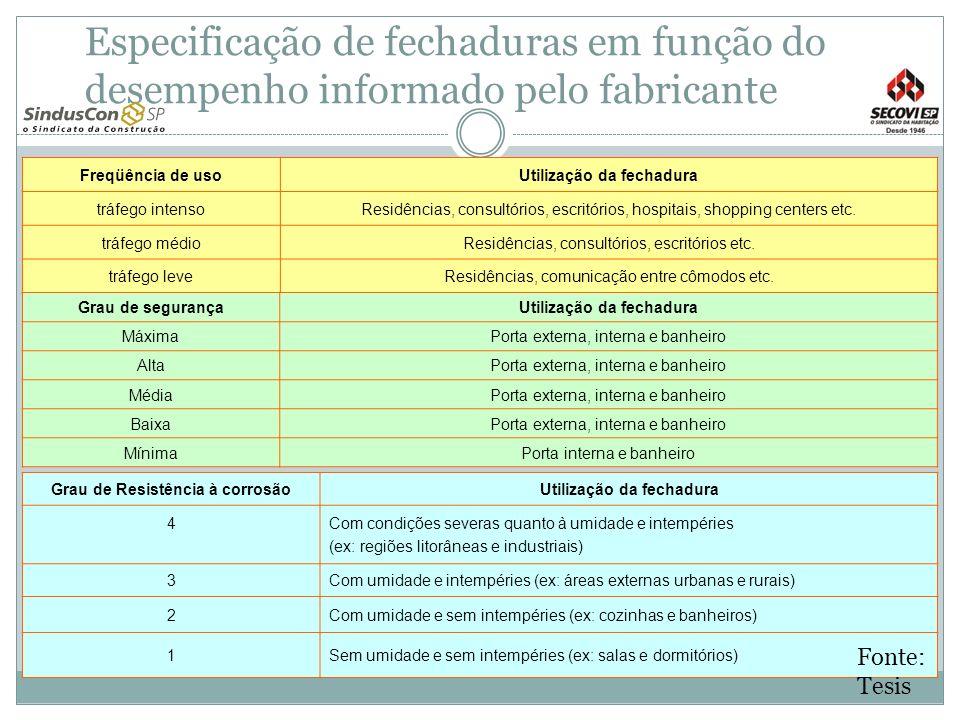 Especificação de fechaduras em função do desempenho informado pelo fabricante