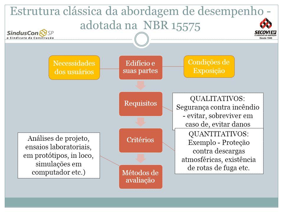 Estrutura clássica da abordagem de desempenho - adotada na NBR 15575