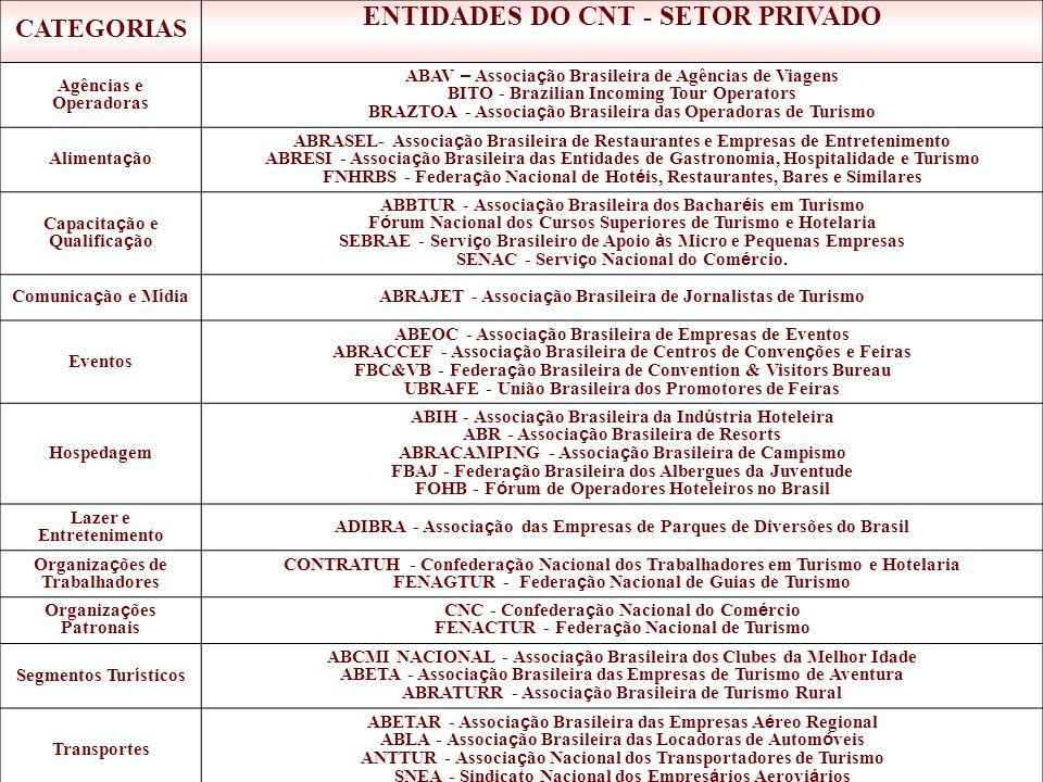 ENTIDADES DO CNT - SETOR PRIVADO