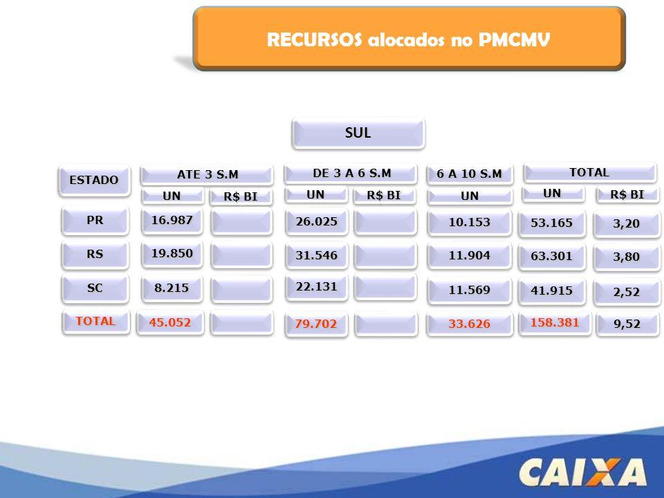 RECURSOS alocados no PMCMV