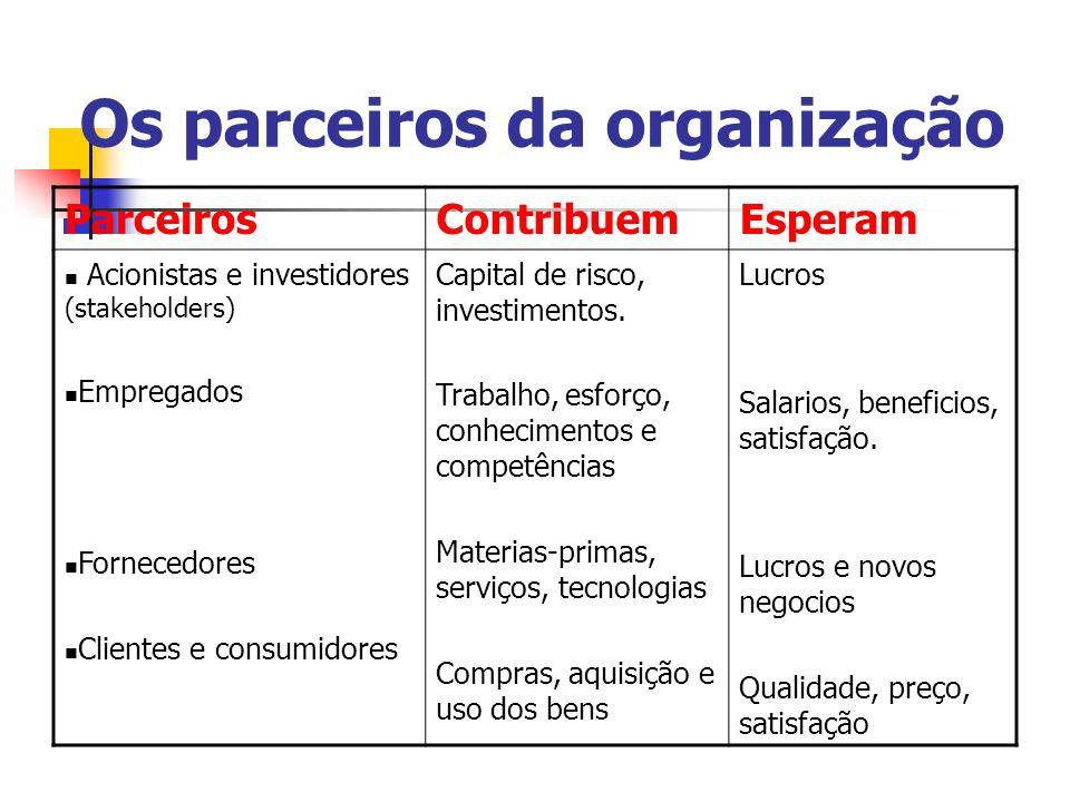 Os parceiros da organização