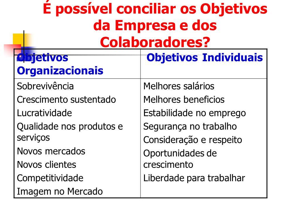 É possível conciliar os Objetivos da Empresa e dos Colaboradores