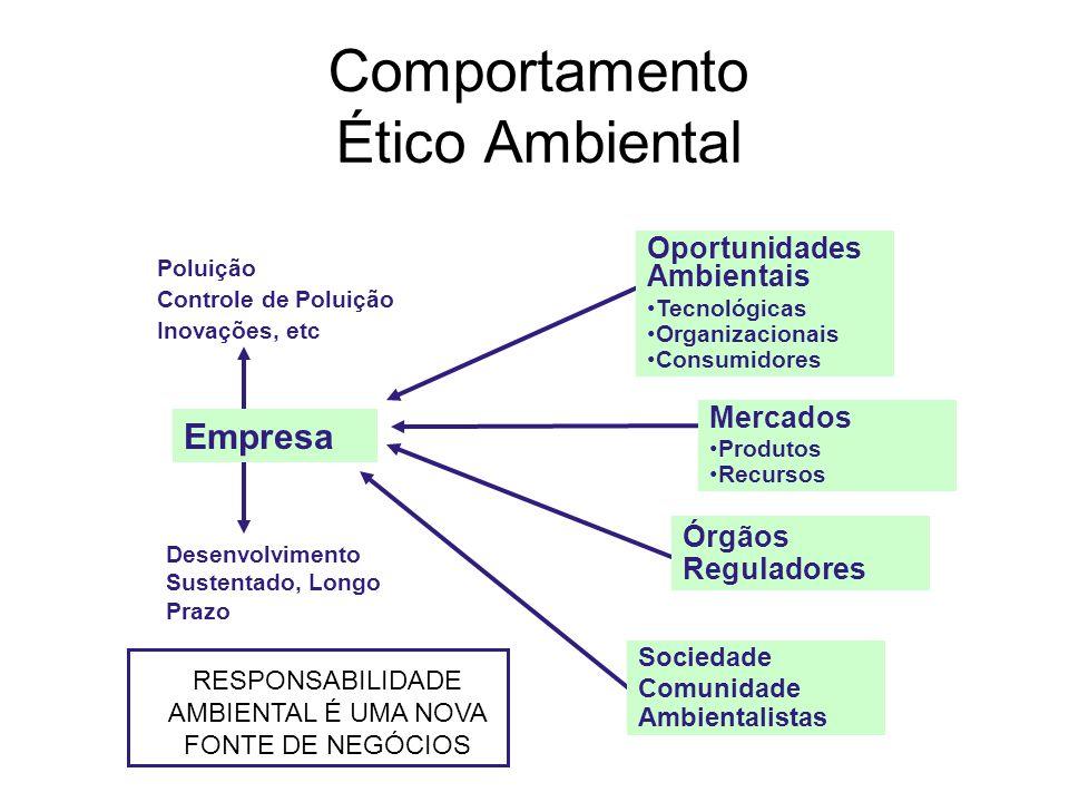 Comportamento Ético Ambiental