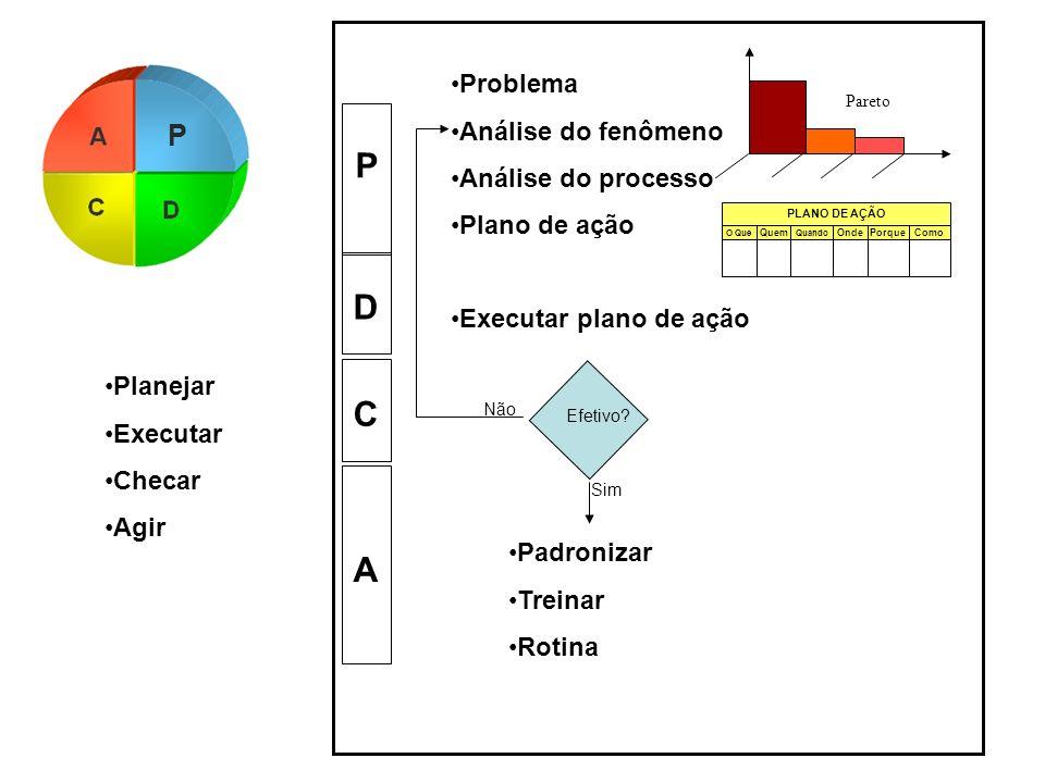 P D C A P Problema Análise do fenômeno Análise do processo