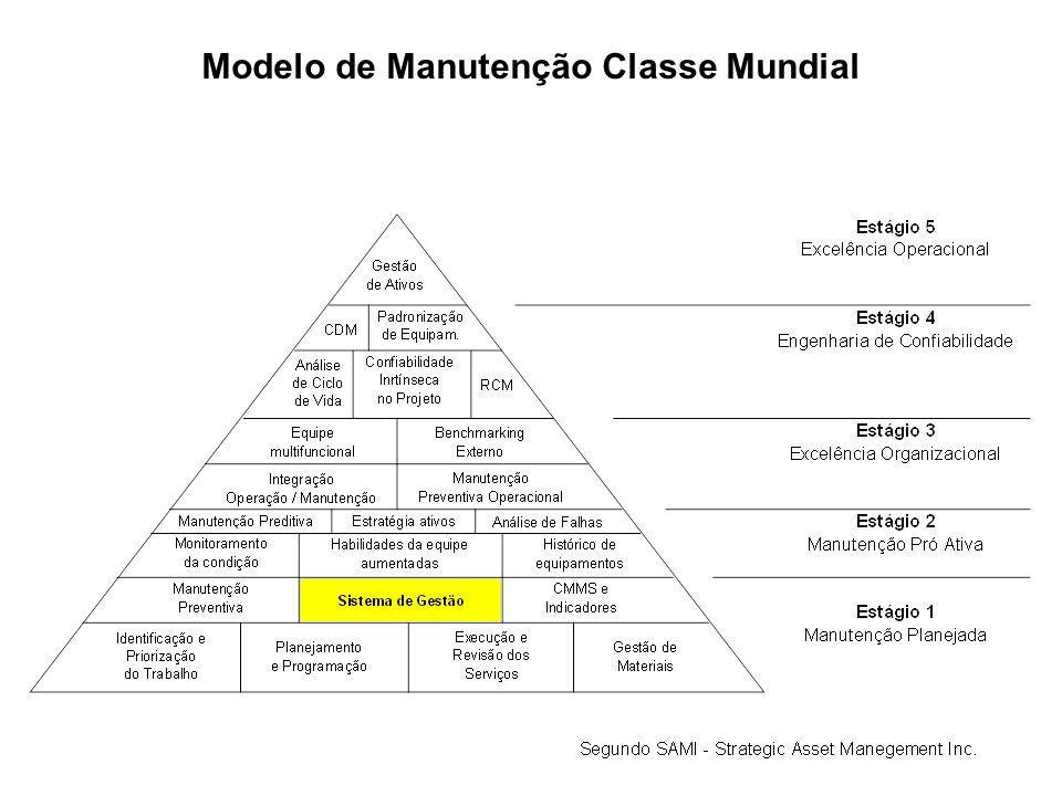 Modelo de Manutenção Classe Mundial