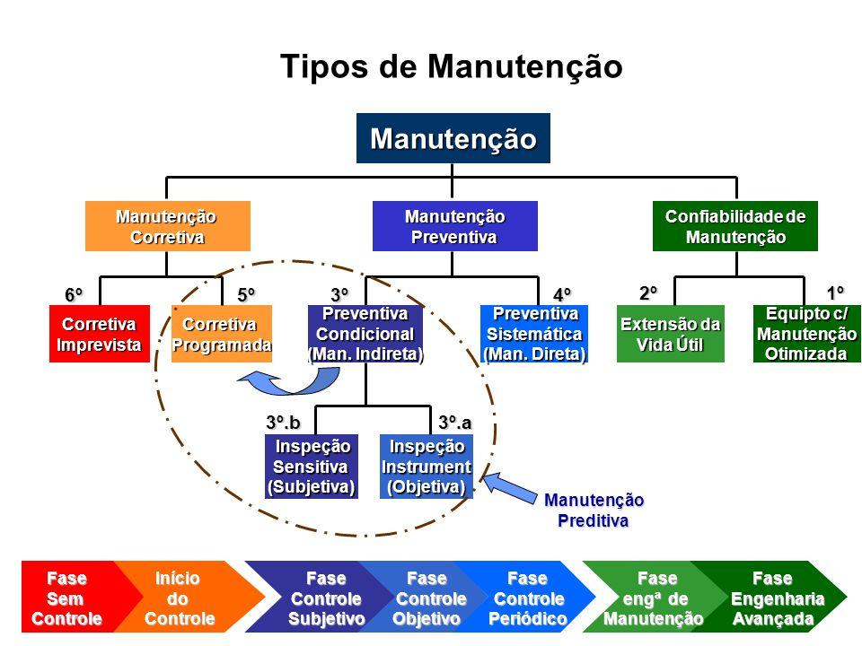 Tipos de Manutenção Manutenção 6º 5º 3º 4º 2º 1º 3º.b 3º.a Manutenção