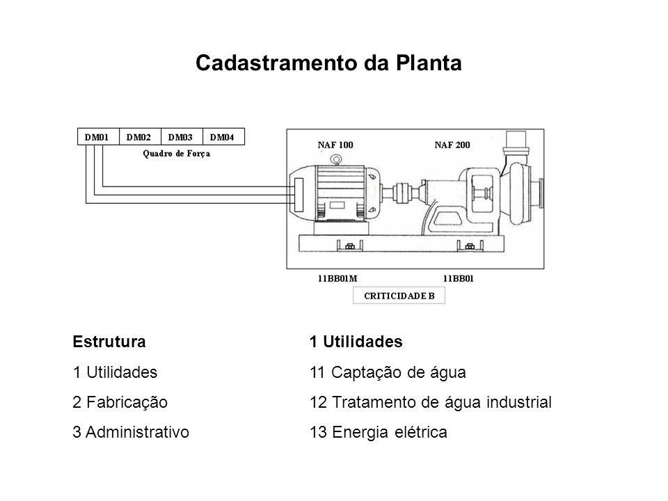 Cadastramento da Planta