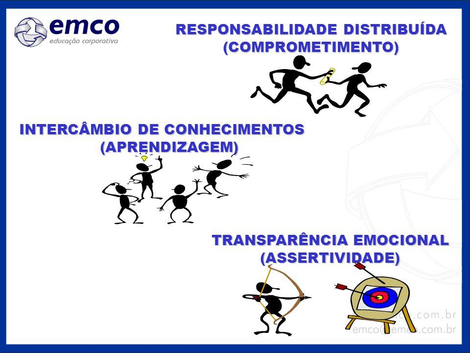 RESPONSABILIDADE DISTRIBUÍDA (COMPROMETIMENTO)