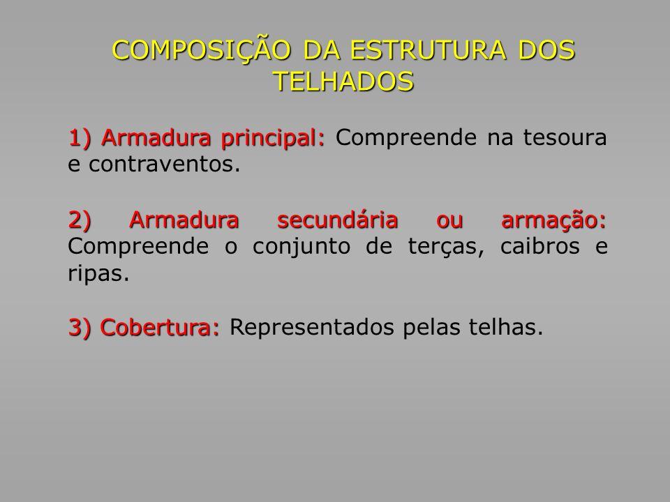COMPOSIÇÃO DA ESTRUTURA DOS TELHADOS