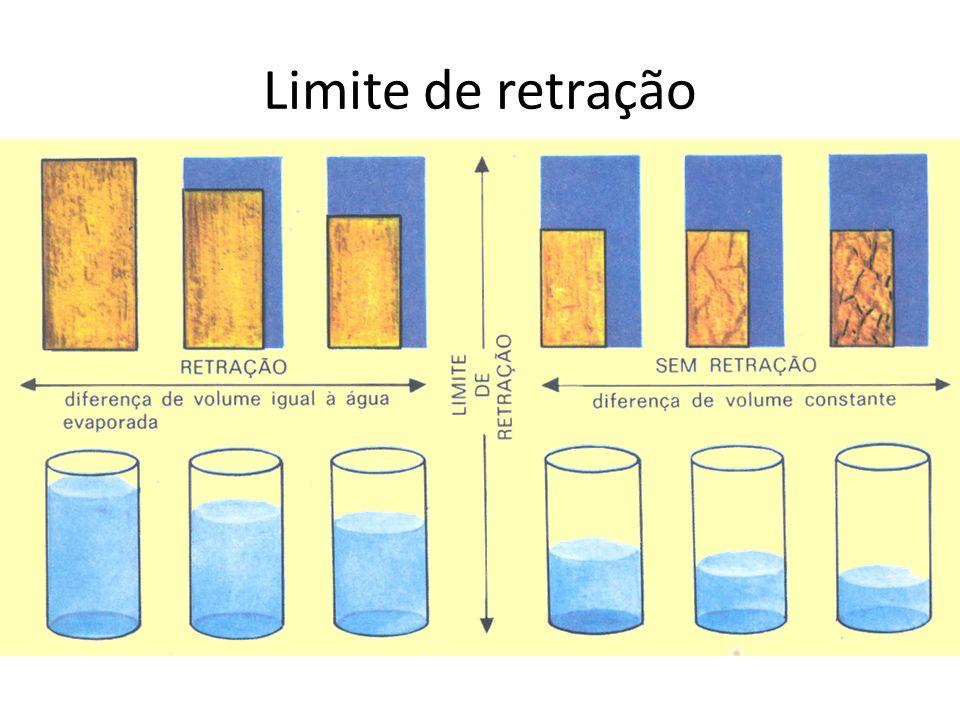 Limite de retração
