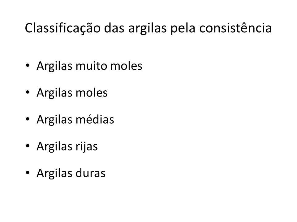 Classificação das argilas pela consistência