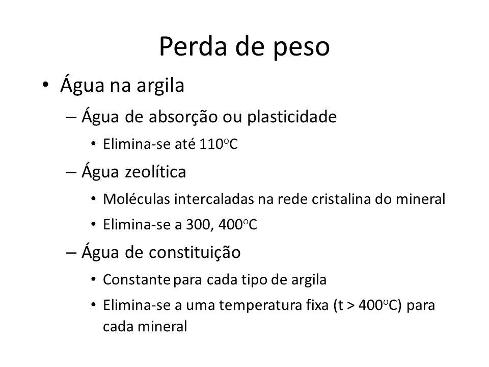 Perda de peso Água na argila Água de absorção ou plasticidade