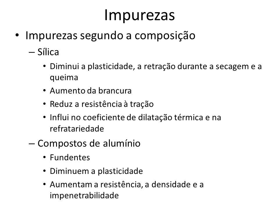 Impurezas Impurezas segundo a composição Sílica Compostos de alumínio