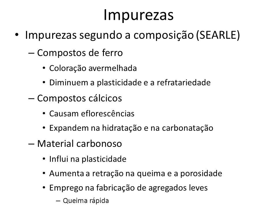 Impurezas Impurezas segundo a composição (SEARLE) Compostos de ferro