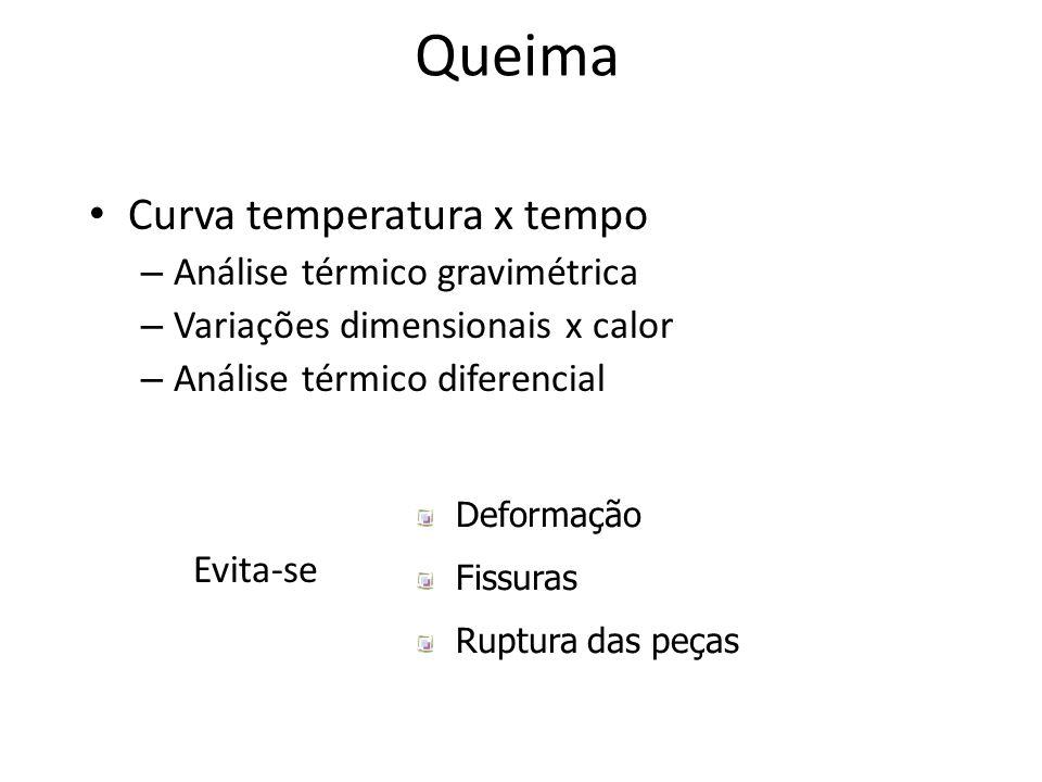 Queima Curva temperatura x tempo Análise térmico gravimétrica