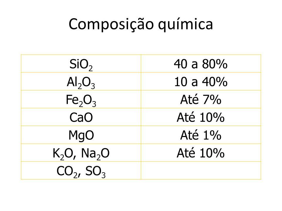 Composição química SiO2 40 a 80% Al2O3 10 a 40% Fe2O3 Até 7% CaO