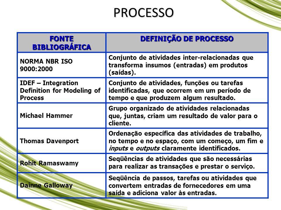 PROCESSO FONTE BIBLIOGRÁFICA DEFINIÇÃO DE PROCESSO