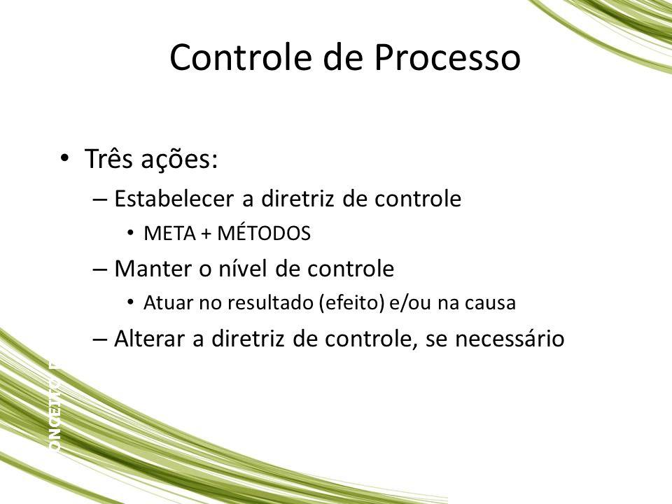 Controle de Processo Três ações: Estabelecer a diretriz de controle