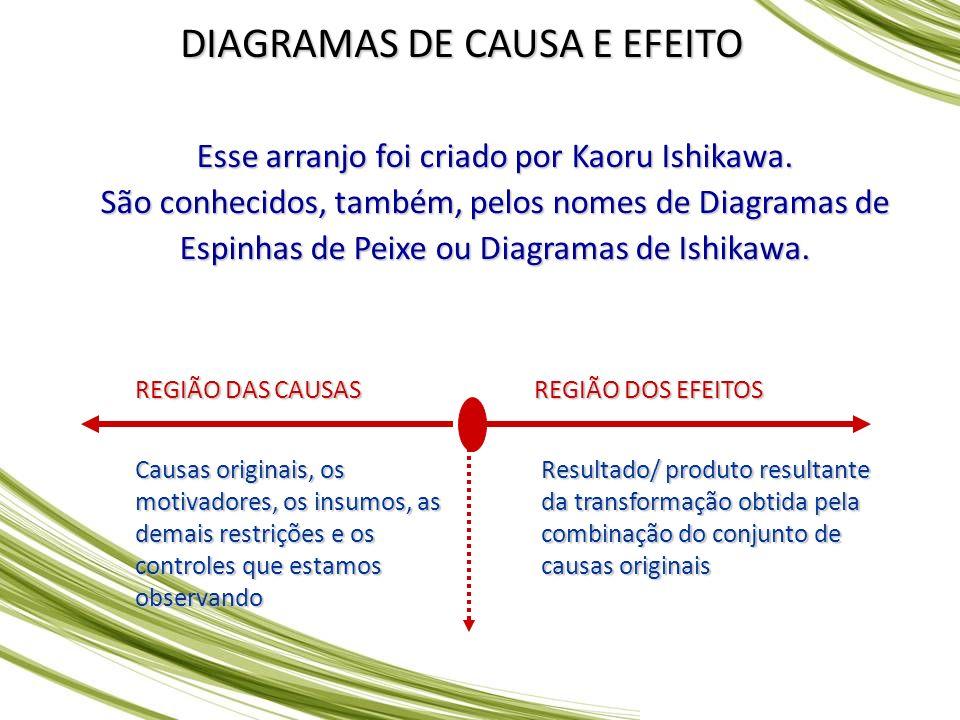 DIAGRAMAS DE CAUSA E EFEITO