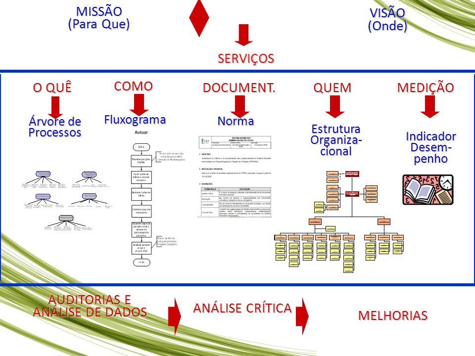 AUDITORIAS E ANÁLISE DE DADOS MELHORIAS