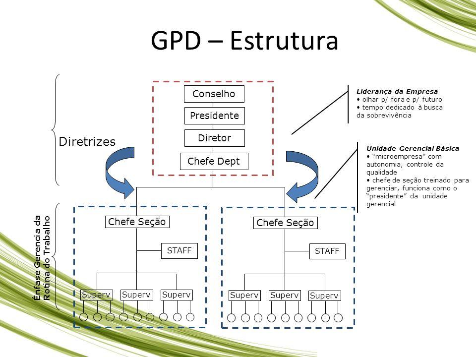 GPD – Estrutura Diretrizes Conselho Presidente Diretor Chefe Dept