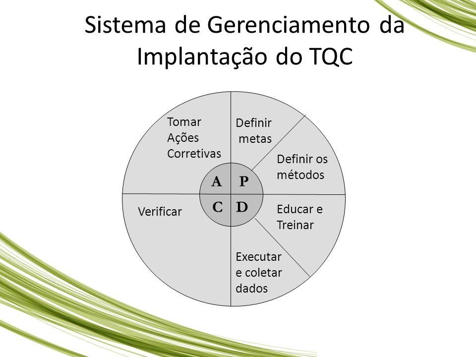 Sistema de Gerenciamento da Implantação do TQC