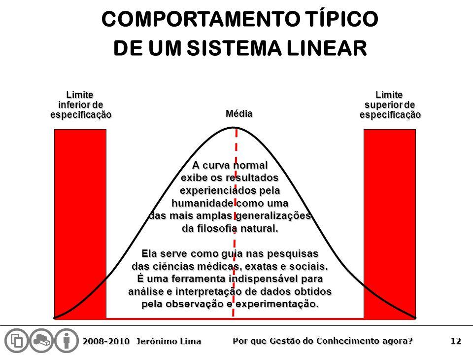 COMPORTAMENTO TÍPICO DE UM SISTEMA LINEAR
