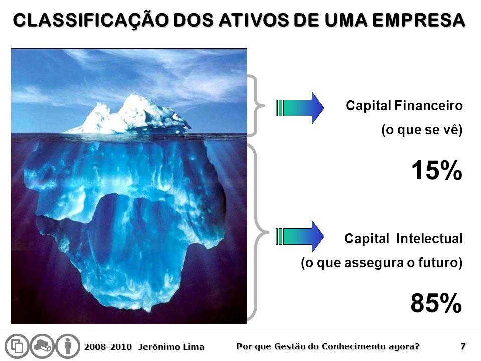 15% 85% CLASSIFICAÇÃO DOS ATIVOS DE UMA EMPRESA Capital Financeiro