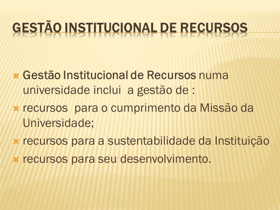 Gestão Institucional de Recursos