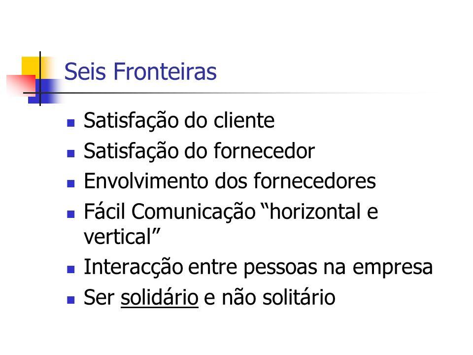 Seis Fronteiras Satisfação do cliente Satisfação do fornecedor
