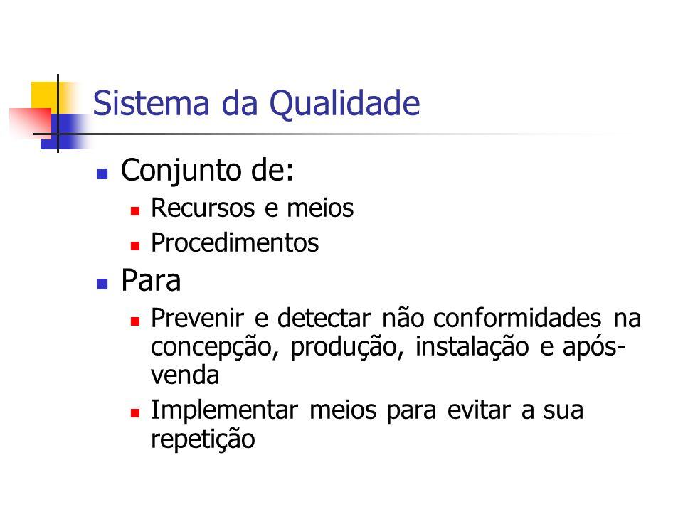 Sistema da Qualidade Conjunto de: Para Recursos e meios Procedimentos